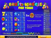 Fruit Wheels Byworth Slot Info
