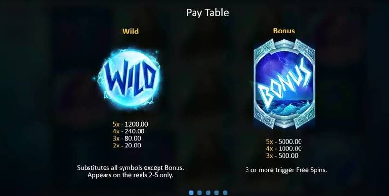 God of Wild Sea Playson Slot Info