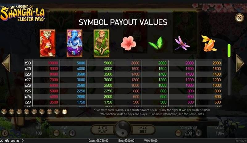 The Legend of Shangri-La NetEnt Slot Paytable